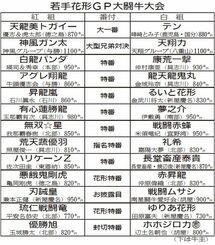 若手花形GP大闘牛大会 対戦表