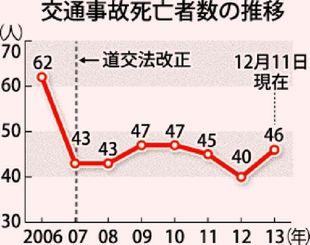 交通事故死亡者数の推移