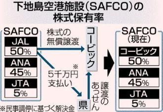 下地島空港施設(SAFCO)の株式保有率