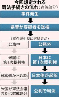 沖縄市ひき逃げ事件 米少佐は公務外、日本側起訴へ