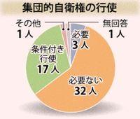 集団的自衛権の行使6割反対 県議・県関係国会議員