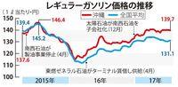 ガソリン全国一高い沖縄 税が安いのになぜ…? 1リットル139円70銭