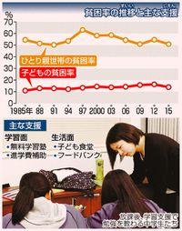 [ニュースなぜなに]/子どもの貧困率/7人に1人が貧困家庭/進学などに不利 改善必要/