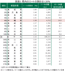 図表5:県内のニートの割合は1.38%