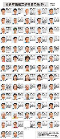 那覇市議選:与党の議席獲得数が焦点に 立候補者67人の顔ぶれ