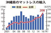 「眠り」にこだわり? 沖縄のマットレス輸入額、過去最高2億円 その理由は?