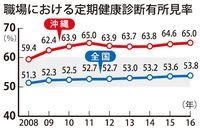 血中脂質、肝機能、血圧… 健康診断「有所見率」沖縄は65% 6年連続最下位
