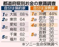 沖縄県民は「浪費家」自覚? 全国1位44%/「買い物にめりはり」「貯蓄したいが たまらない」/都道府県別 お金の意識調査 ソニー生命