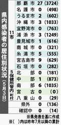 県内感染者の居住別状況(5月3日)