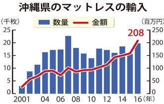 沖縄県のマットレスの輸入