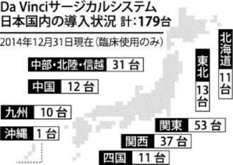 ダビンチ・サージカルシステム 日本国内の導入状況