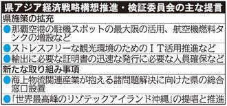県アジア経済戦略構想推進・検証委員会の主な提言