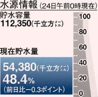 続く少雨 空梅雨で不安/離島住民・農家に焦り/11ダム貯水率48.4%