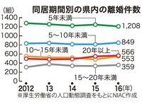 沖縄の婚姻、3割が再婚 影響が及ぶのは…