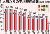 沖縄県民の歯肉、悪化してます 歯の数、ほぼ全世代で全国平均下回る