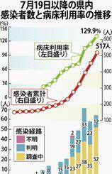 県内感染者数と病床稼働率の推移