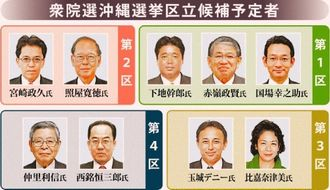 衆院選 沖縄選挙区立候補予定者