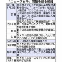 「ニュース女子」今月で終了へ 東京MX「スポンサーと協議不調」