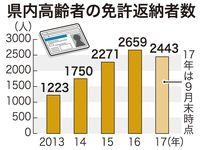 車社会の沖縄で、高齢者の免許返納が増加中 2つの理由とは?