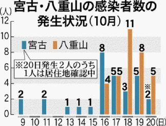 宮古・八重山の感染者数の発生状況(10月)