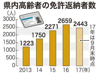 県内高齢者の免許返納者数
