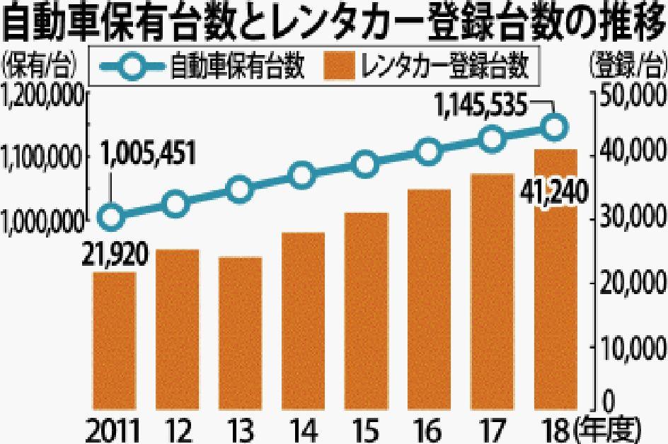 自動車保有、レンタカー登録が過去最高に | 沖縄タイムス+プラス ...