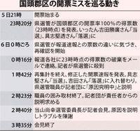 """沖縄県議選""""前代未聞""""のミスはなぜ起きた?"""