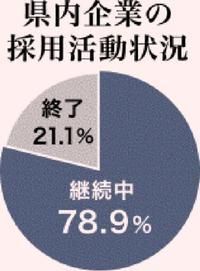 採用活動「継続中」78% 県内企業、来春卒対象 求人おきなわ調査