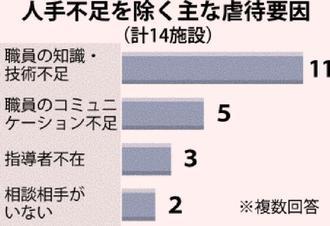 人手不足を除く主な虐待要因(計14施設)