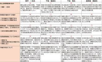 写真を拡大 宮古島市長選の陸自配備アンケート
