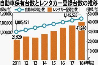 自動車保有台数とレンタカー登録台数の推移