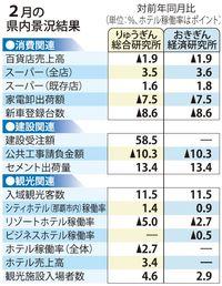 好況沖縄、2月も景気「拡大」判断続く