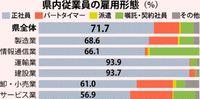 正社員の割合3.2ポイント増/県内中小 待遇改善進む/県中央会 17年度調査