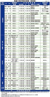 2017年の沖縄県議所得、平均1039万円 トップは1594万円の山川典二氏