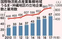 国際物流拠点に立地67社 雇用910人で過去最高 うるま・沖縄地区