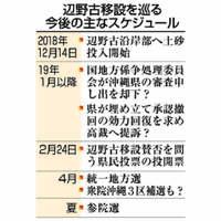 【深掘り】国と沖縄の対立激化 辺野古土砂投入巡り 迫る審判、既成事実化急ぐ政府