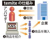 クチコミ使い商品PR SNS通じた広告、沖縄市の企業が開発
