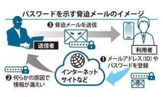 パスワードを示す脅迫メールのイメージ