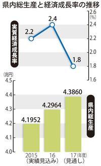 2017年度の沖縄経済、実質1.8%成長見通し 人口・入域観光客増