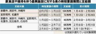 飲食店や接待を伴う遊興施設に対する県の時短要請期間と支給額