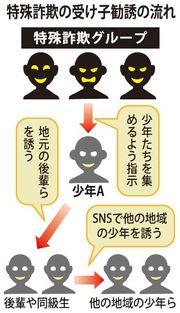 「仕事あるよ」SNSで誘われて…沖縄から上京、少年狙う特殊詐欺のワナ