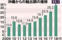 農水産物輸出最高33億円/18年県内 牛・豚肉が押し上げ