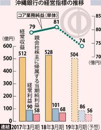 沖銀2期ぶり増収増益 経常収益528億2000万円 2018年3月期