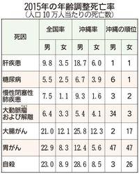 肝疾患の死亡率、沖縄は男女とも最悪 肝硬変要因の約6割がアルコール