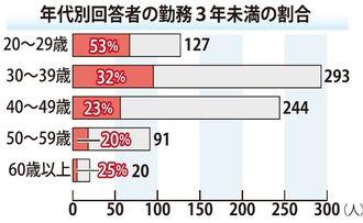 【沖縄タイムス・働き方ネット調査】年代別回答者の勤務3年未満の割合