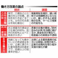 【深掘り】青天井労働に歯止め 同一賃金実現へ法改正