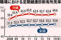 職場の健診で異常、沖縄は64% 5年連続全国ワースト<br />