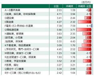 沖縄県の給与もほとんど全国平均を下回っている (出所)「2012年 経済センサス活動調査」より作成