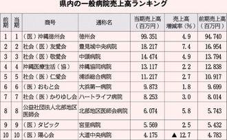 沖縄県内の一般病院売上ランキング