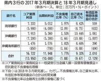 沖縄県内3行の2017年3月期決算、業務純益18.6%減 マイナス金利影響